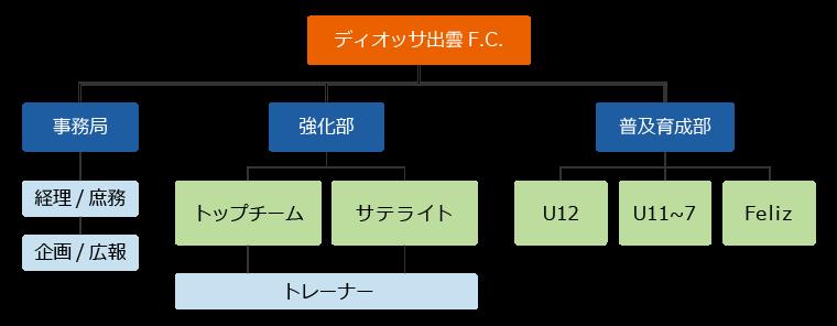 [画像]組織図