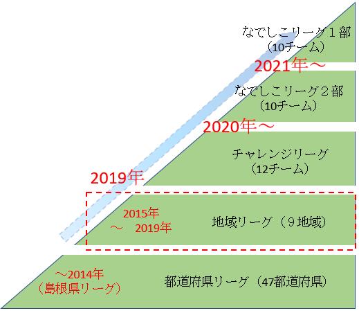[画像]2016(中国L優勝、CL参入戦勝利)、2017(なでしこCL)、2019(なでしこL2部)、2021(なでしこL1部)